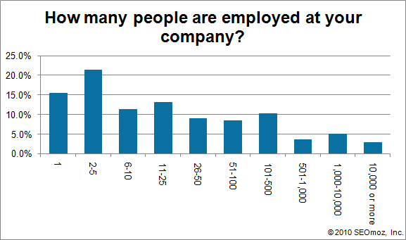 Graph of How many people are employed at your company?
