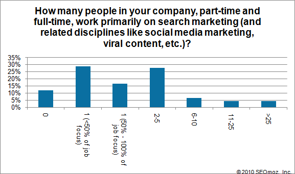 Graph of How many people in your company, part-time and full-time, work primarily on search marketing (and related disciplines like social media marketing, viral content, etc.)?