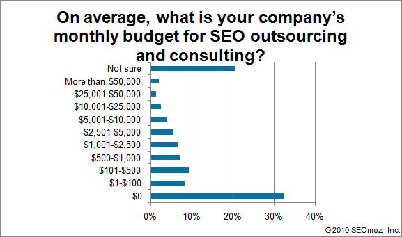 Graph of On average, what is your company's monthly budget for SEO outsourcing and consulting?
