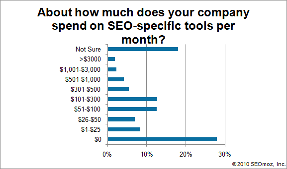 Graph of About how much does your company spend on SEO-specific tools per month?