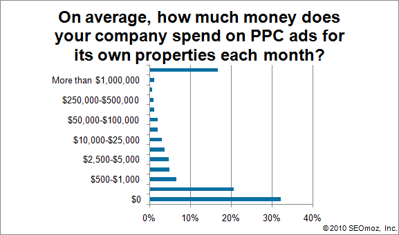 Graph of On average, how much money does your company spend on PPC ads for its own properties each month?