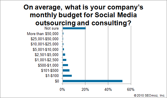 Graph of On average, what is your company's monthly budget for Social Media outsourcing and consulting?