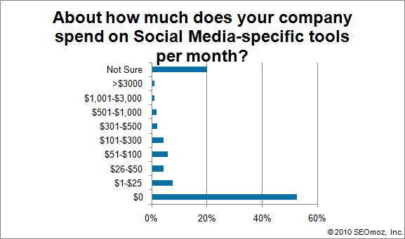 Graph of About how much does your company spend on Social Media-specific tools per month?