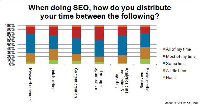 Graph of When doing SEO, how do you distribute your time between the following?