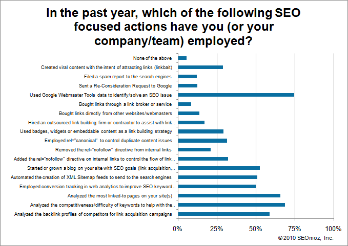 Graph of In the past year, which of the following SEO focused actions have you (or your company/team) employed?