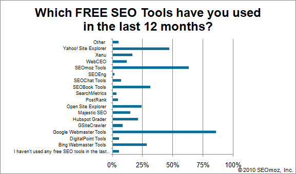 Graph of Which FREE SEO Tools have you used in the last 12 months?