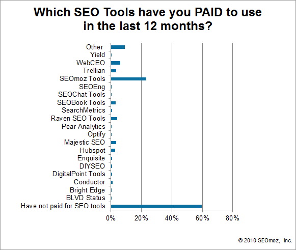 Graph of Which SEO Tools have you PAID to use in the last 12 months?