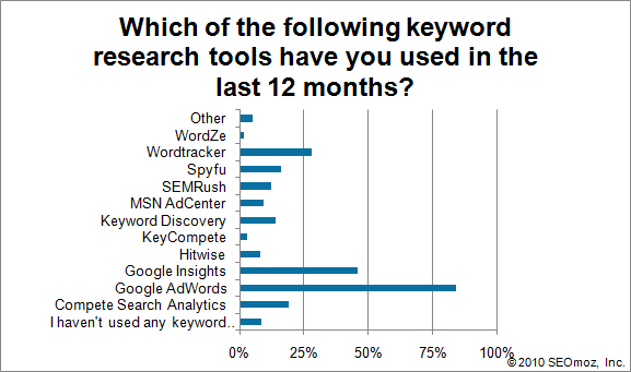 Graph of Which of the following keyword research tools have you used in the last 12 months?