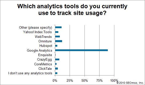 Graph of Which analytics tools do you currently use to track site usage?