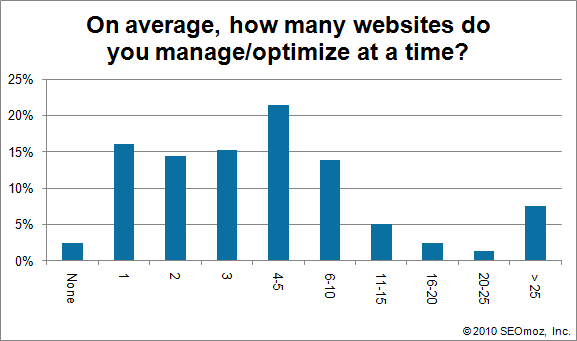 Graph of On average, how many websites do you manage/optimize at a time?