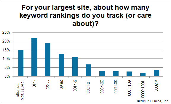 Graph of For your largest site, about how many keyword rankings do you track (or care about)?