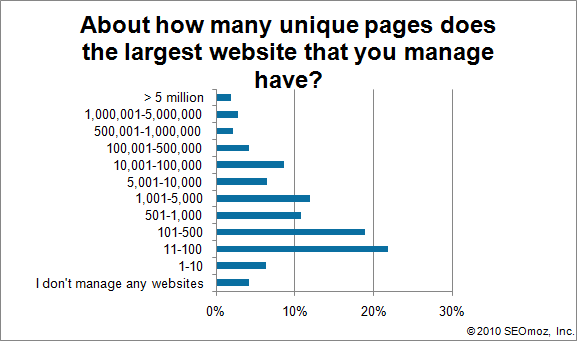 Graph of About how many unique pages does the largest website that you manage have?