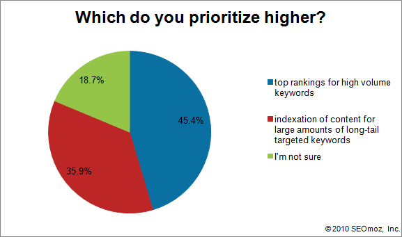 Graph of Which do you prioritize higher?