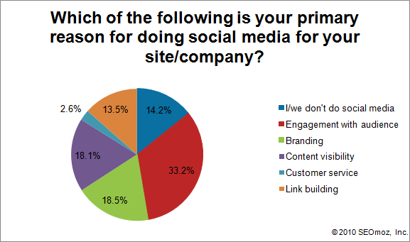 Graph of Which of the following is your primary reason for doing social media for your site/company?