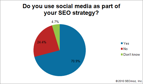 Graph of Do you use social media as part of your SEO strategy?