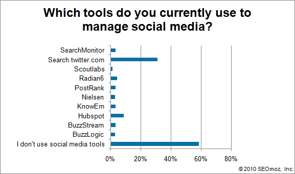 Graph of Which tools do you currently use to manage social media?