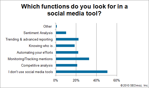 Graph of Which functions do you look for in a social media tool?