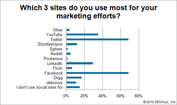 Graph of Which 3 sites do you use most for your marketing efforts?